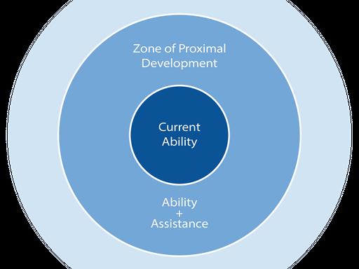 Zone of Proximal Development diagram