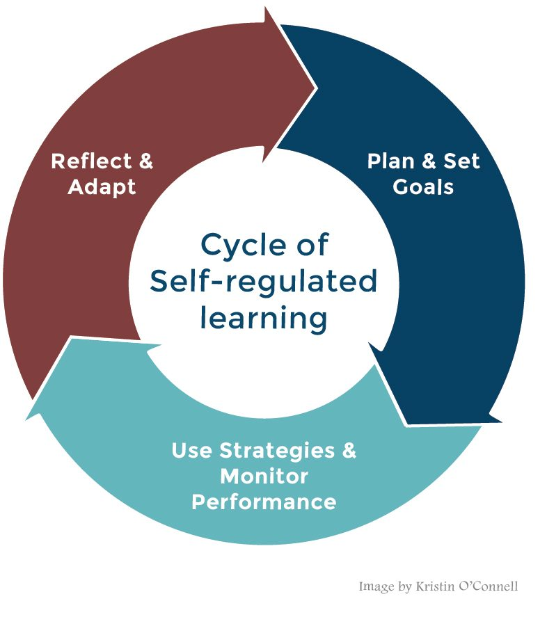 The Cycle of Self-Regulated Learning: Plan & Set Goals, Use Strategies & Monitor Performance, Reflect & Adapt
