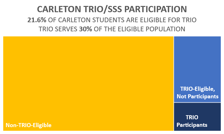 TRIO/SSS Participation graphic. 21.6% of Carleton students are TRIO-eligible. TRIO serves 30% of eligible students.