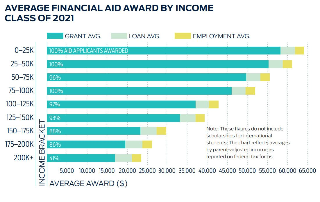 A complex chart showing the average financial aid award components for the Class of 2021, broken down by family income bracket.