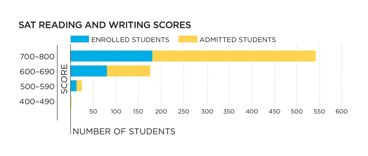 SAT reading scores