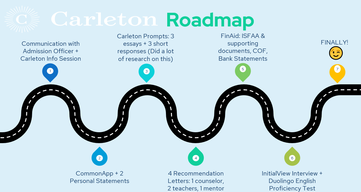 The map shows my whole journey of applying to Carleton College