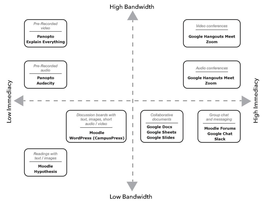 This images show four quadrants (high/low immediacy and high/low bandwidth) and where various online teaching tools fall within these quadrants.