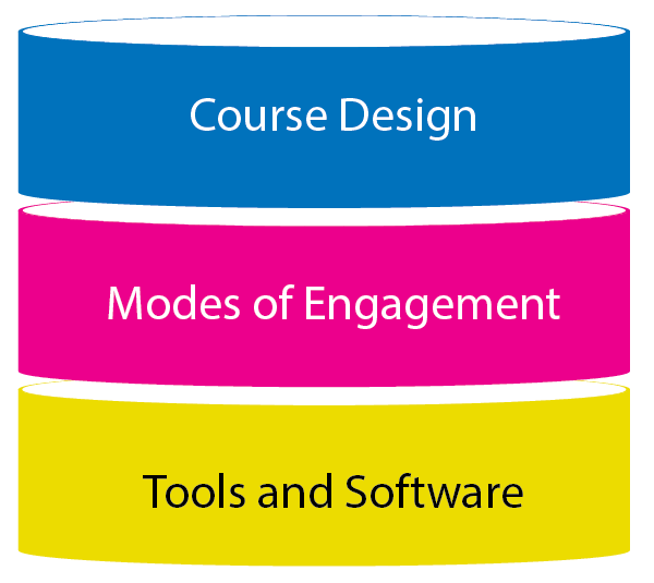 graphic shows elements of pedagogy stacked: course design, modes of engagement, tools and software