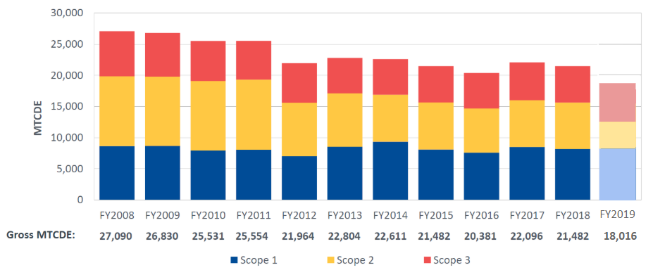 Campus emissions FY08-FY19