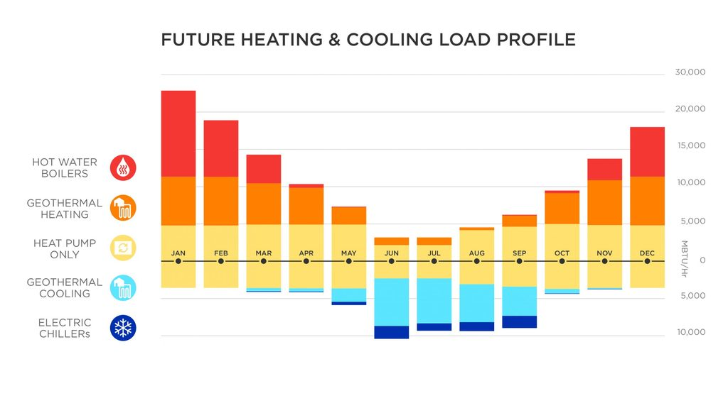Heating and Cooling Load Profiles