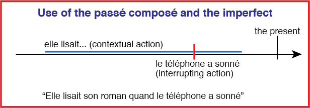 a diagram showing the use of passé compose and the imperfect
