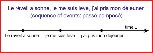 """A sentence diagram showing """"Le réveil a sonné, je me suis levé, et j'ai pris mon déjeuner"""" along a timeline"""