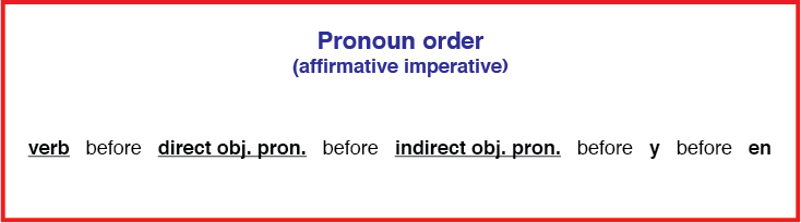 "a diagram showing the proper order of pronouns in a French affirmative imperative sentence: verb before direct object pronoun before indirect object pronoun before ""y"" before ""en"""