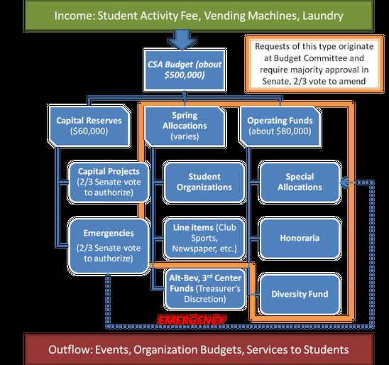CSA Funding Chart