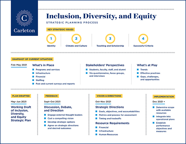 Diagram illustrating Carleton's Inclusion, Diversity, and Equity Strategic Planning Process