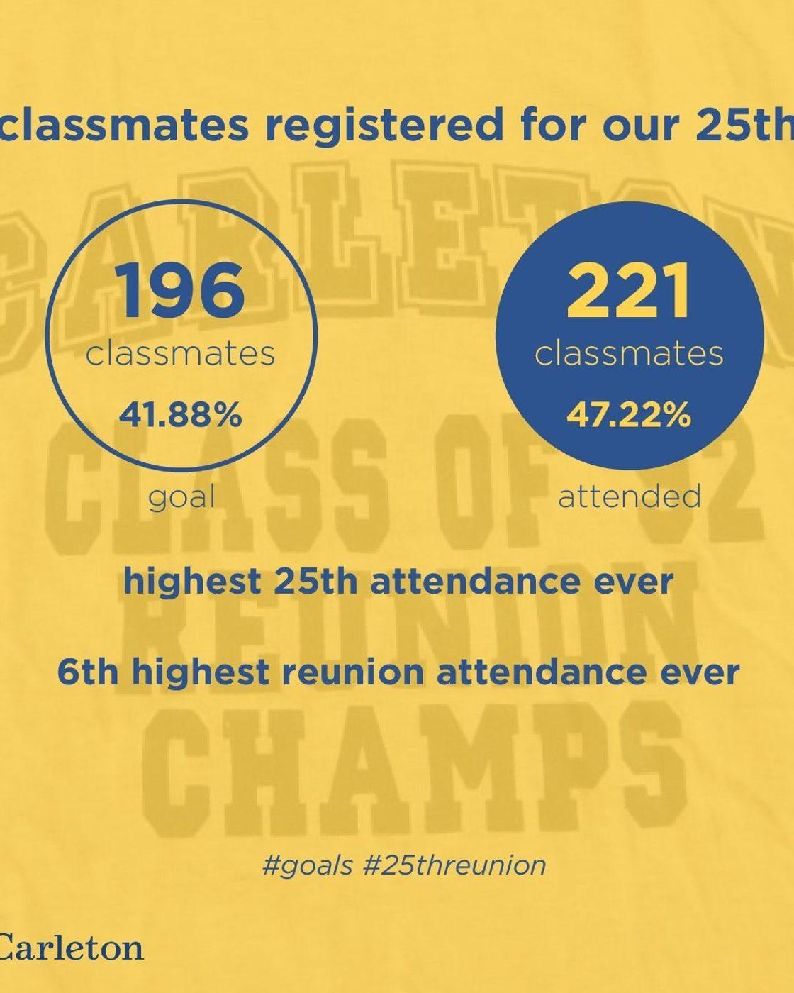 1992 Reunion Attendance