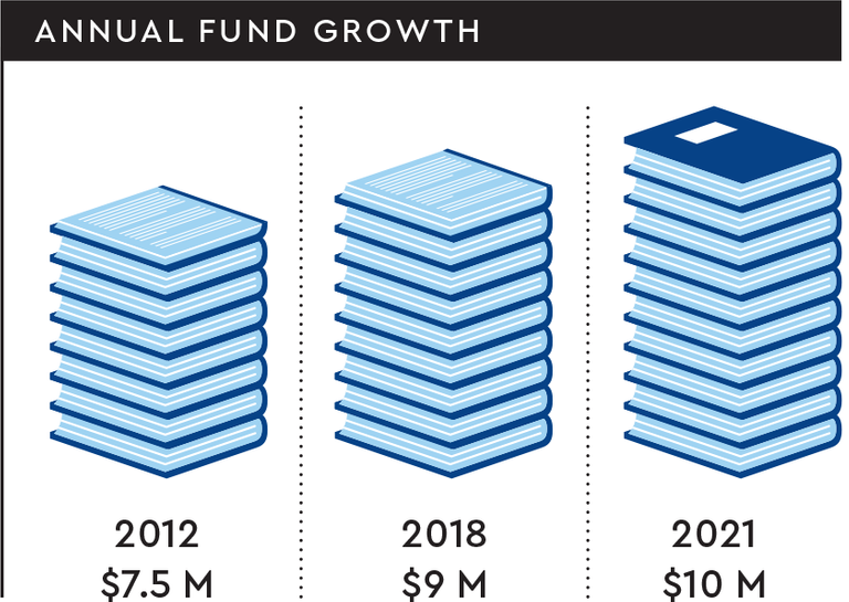 Chart showing the projected growth of the annual fund from 2012 ($7.5M) to 2021 ($10M)