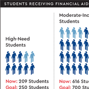 a chart showing financial aid goals