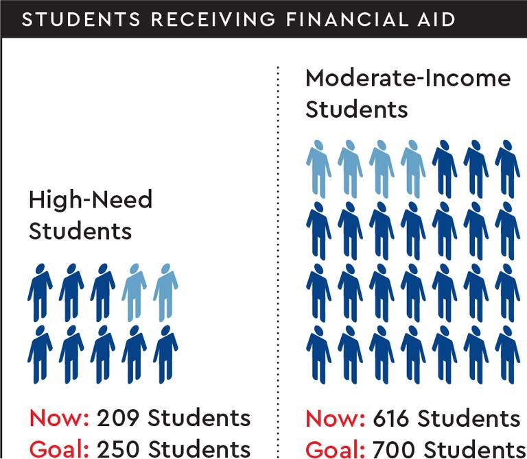 a chart showing financial aid goals