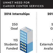 Chart showing numbers of internships and externships