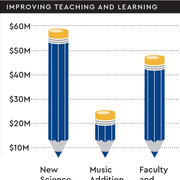 chart showing fundraising goals for teaching & learning priorities